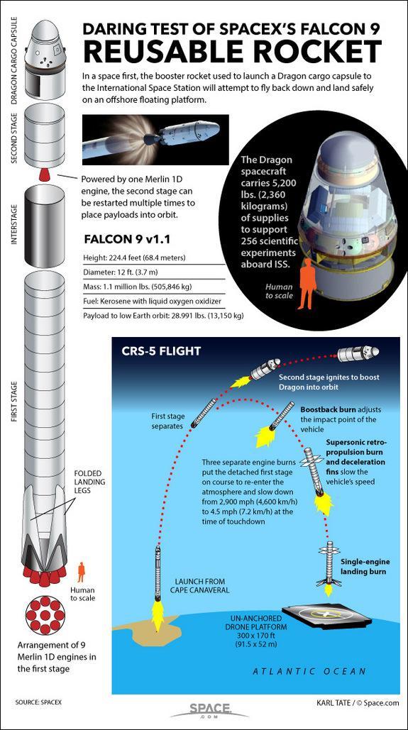 Lancement Falcon-9 / CRS-5 - 10 janvier 2015 - Page 4 118