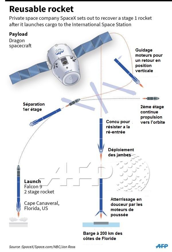 Lancement Falcon-9 / CRS-5 - 10 janvier 2015 - Page 7 124