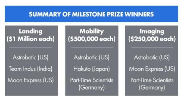Le Google Lunar X Prize - Page 7 Screen59