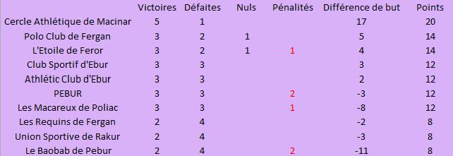 Championnat de Polo Lédonien 2018-2019 - Page 9 Classe10