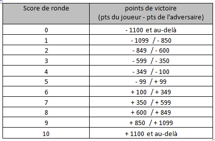 Tournoi Battle en 1800 pts règles ETC 2014 Score_11