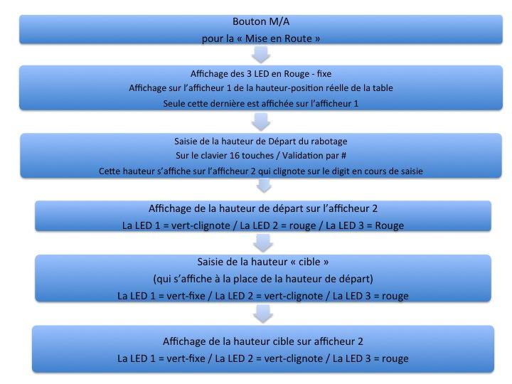 Motorisation table raboteuse (voir p.13) et amélioration R/D Holztech FS320 (première partie)  - Page 12 Diapos12