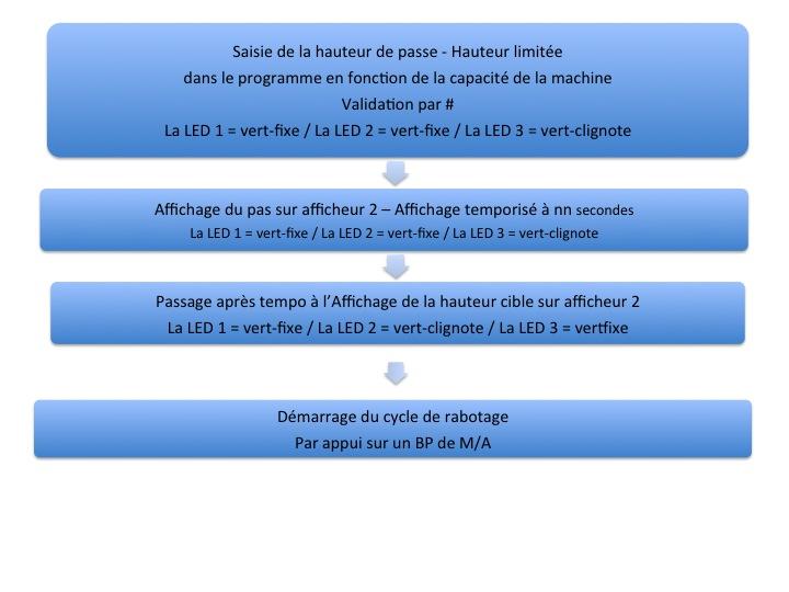 Motorisation table raboteuse (voir p.13) et amélioration R/D Holztech FS320 (première partie)  - Page 12 Diapos13