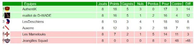 Team : Auxerre / Manager : NicoAJA Elite812