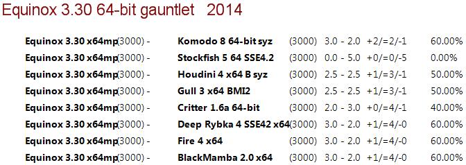 Equinox 3.30 64-bit 4CPU Gauntlet [Long Time Control] 210