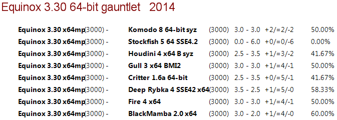 Equinox 3.30 64-bit 4CPU Gauntlet [Long Time Control] 310