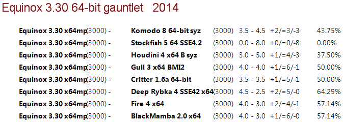Equinox 3.30 64-bit 4CPU Gauntlet [Long Time Control] 510