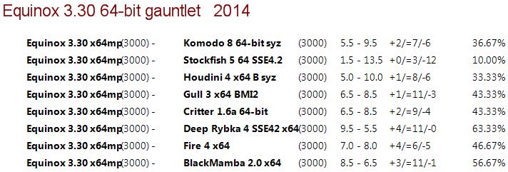 Equinox 3.30 64-bit 4CPU Gauntlet [Long Time Control] 810