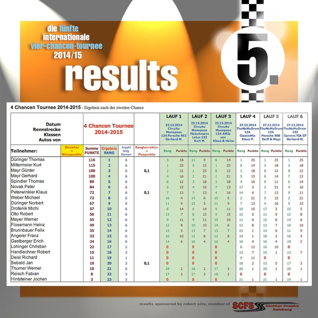 Von Rennen zu Rennen: Die 5. Vier-Chancen Tournee 2014/15 Result11