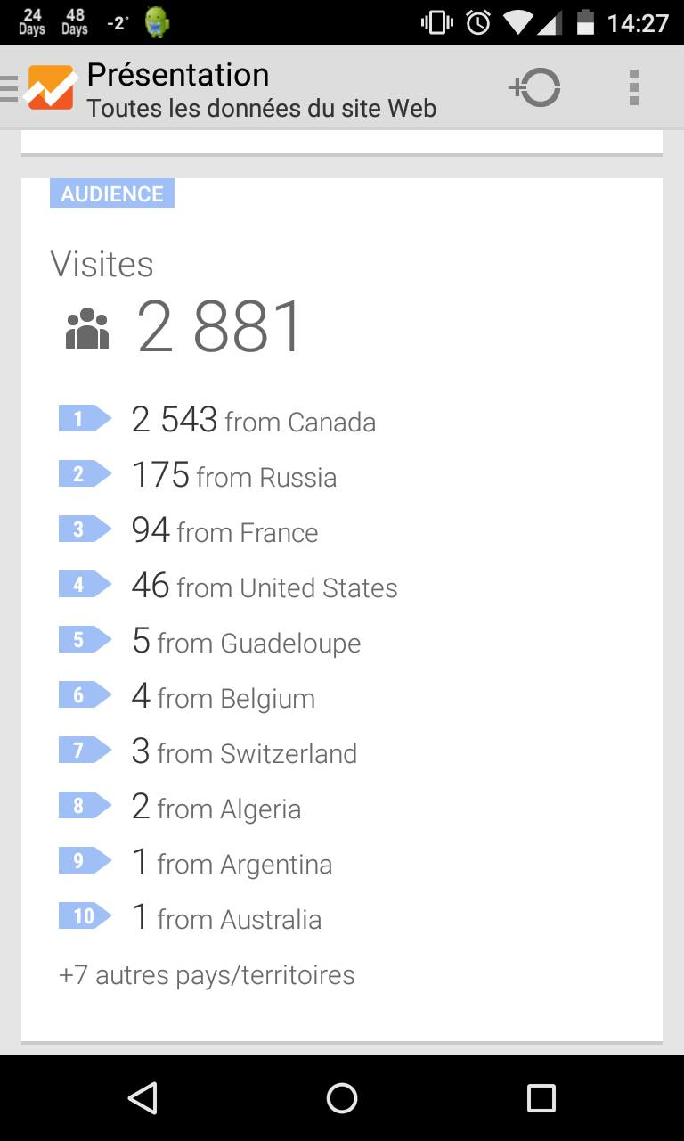 Statistiques du Forum avec Google Analytics 11028210