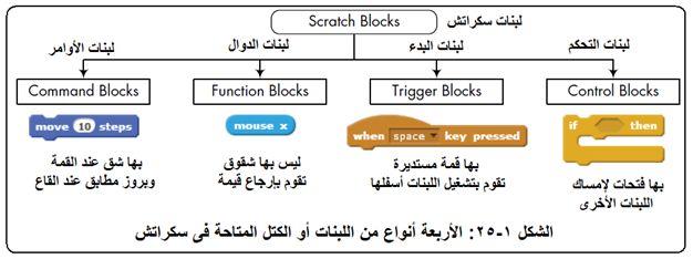 أكاديمية علوم المستقبل - للمبتدئين وللمحترفين - للصغار وللكبار - تعلم البرمجة مع برنامج سكراتش Scratch 2610