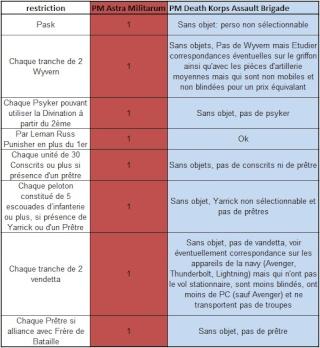 Classement par Points de Monstruosité (CMP) 40k -janv 2015 Screen11