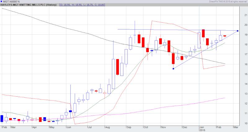 MGT chart pattern Mgt10