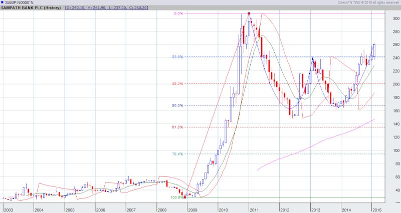 SAMP chart pattern  Samp10
