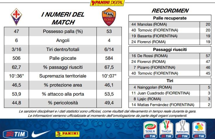 Fiorentina 1-1 AS Roma (20ème journée) - Page 6 10714410