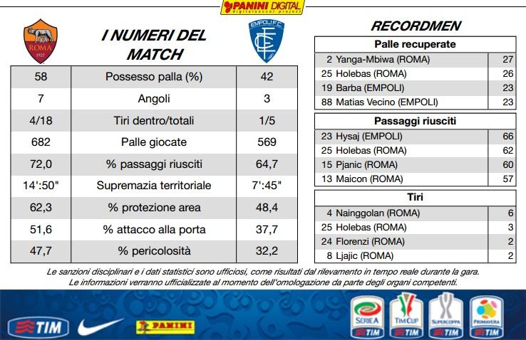 AS Roma 1-1 Empoli (21ème journée) - Page 4 10960310