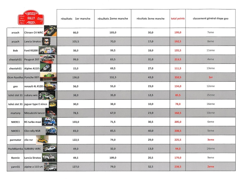 Etape geo 5: le classement final de l'étape geo Classe10