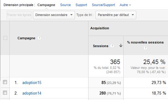 Tracker les liens dans les newsletters avec Google Analytics 10-03-23