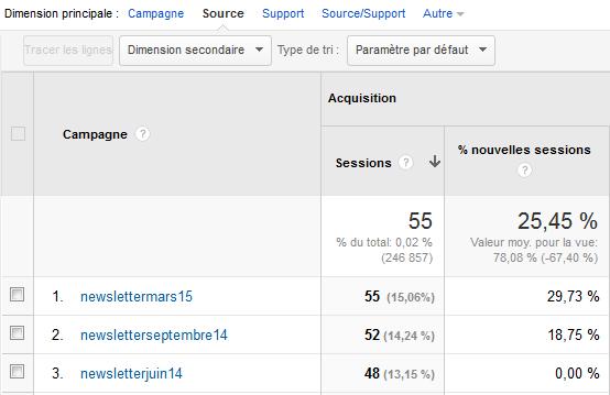 Tracker les liens dans les newsletters avec Google Analytics Source10