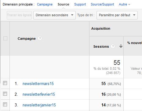 Tracker les liens dans les newsletters avec Google Analytics Source11