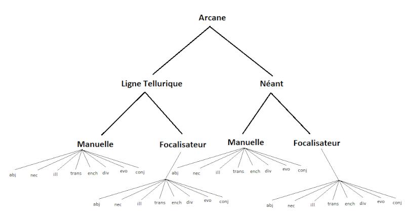 [Livre]Le guide du Profane Arbre11