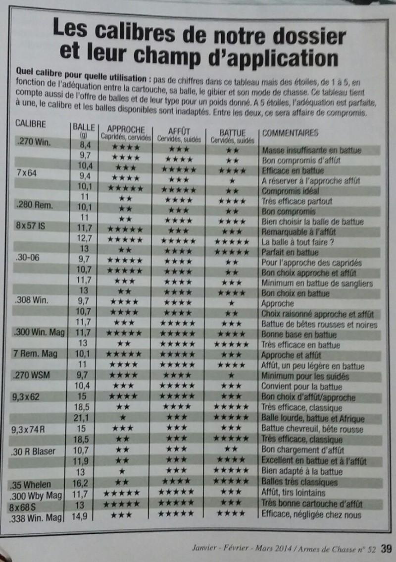 Objectivité sur comparaison de calibres Calibr10