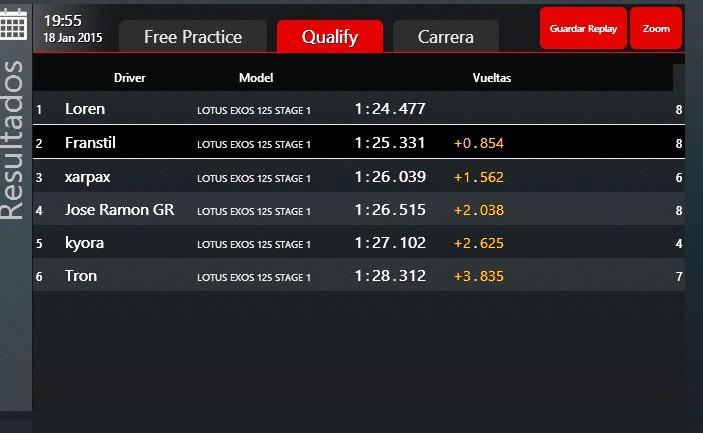 GP De La India Nueva Delhi Assetto F1 Spain Califi11