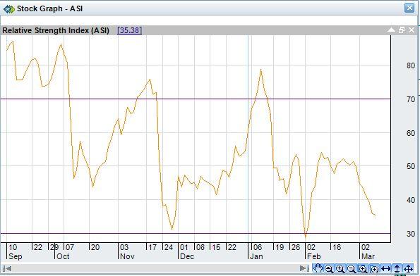 RSI below 35 Market should up Ad least 100-200 points  D10