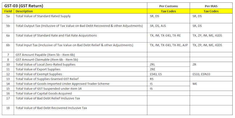 GST-03 Return & Tax Codes Gst_re10