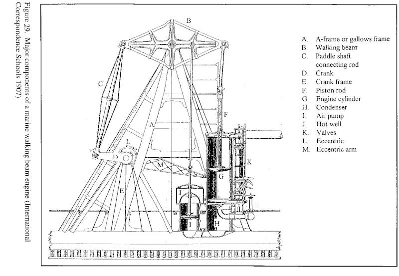 machinerie pour bateau à roues à aubes Walkbe10