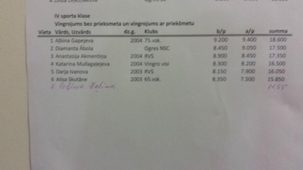 Vingro visi (07.03 - 08.03.2015) - результаты 20150311