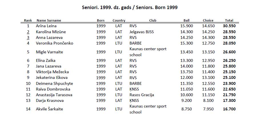 """Международный турнир """"Baltic flower 2015"""" (Елгава) - результаты 2_s19910"""