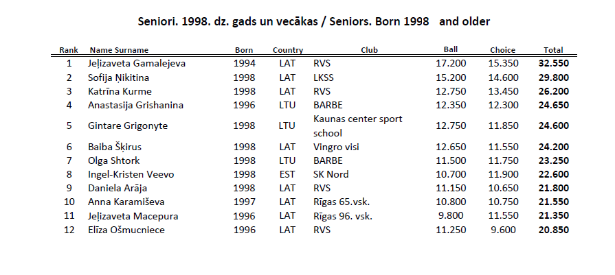 """Международный турнир """"Baltic flower 2015"""" (Елгава) - результаты 2_s19911"""
