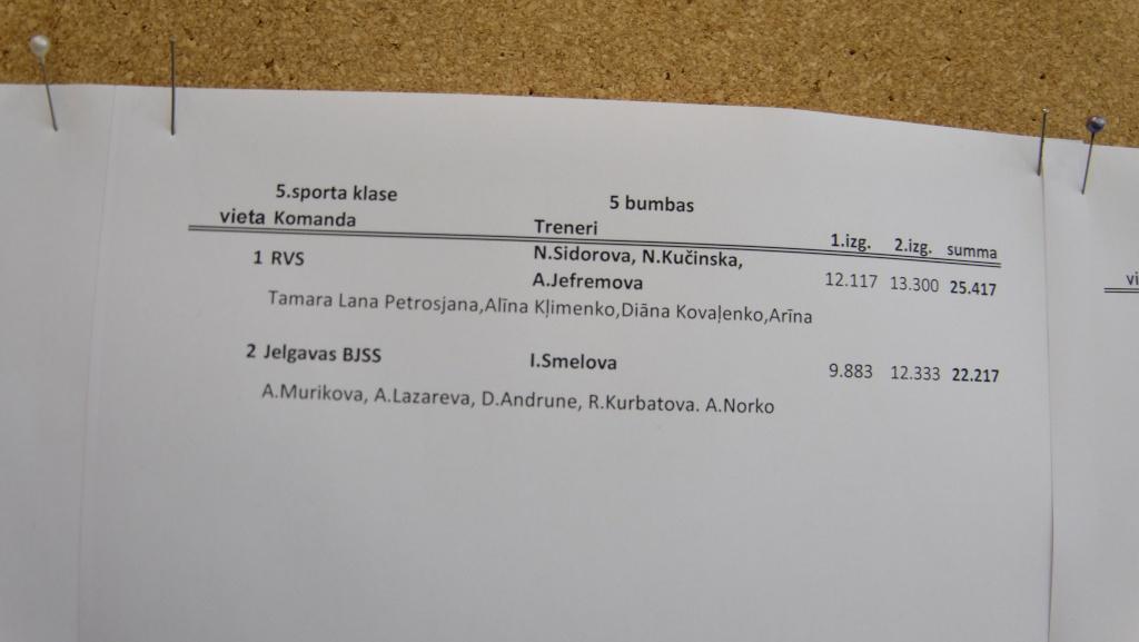 Rīgas Jaunatnes Meistarsacīkstes Mākslas vingrošana 2015 - результаты Dscf4711