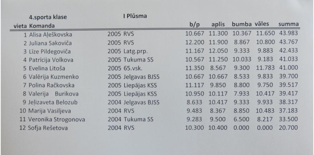 Rīgas Jaunatnes Meistarsacīkstes Mākslas vingrošana 2015 - результаты Dscf4810