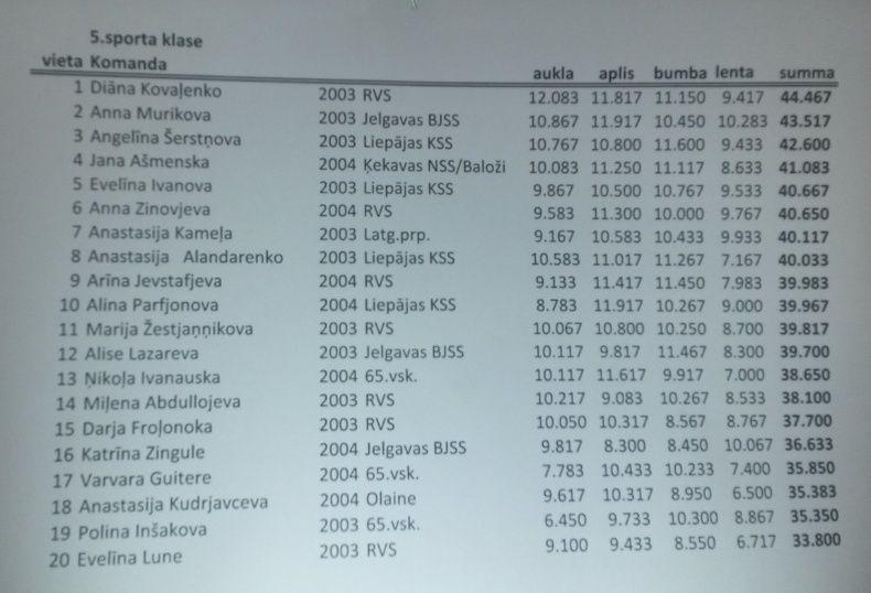 Rīgas Jaunatnes Meistarsacīkstes Mākslas vingrošana 2015 - результаты Re510