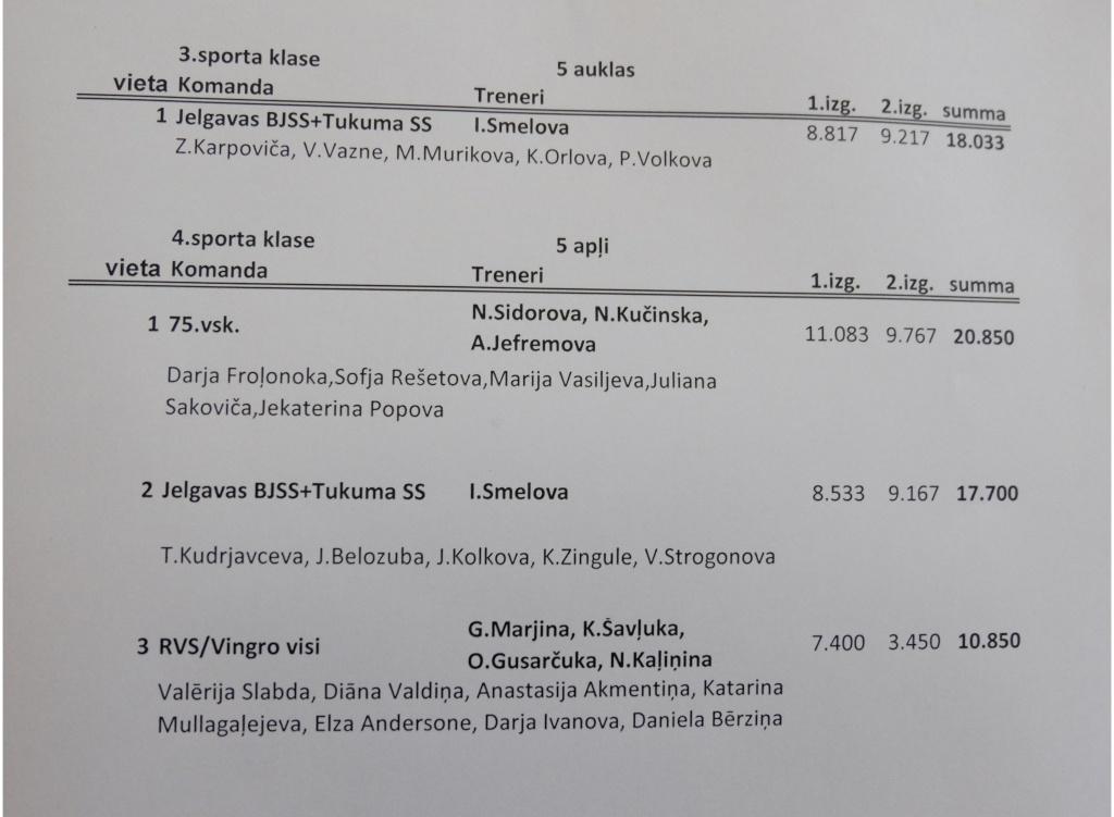 Rīgas Jaunatnes Meistarsacīkstes Mākslas vingrošana 2015 - результаты Rn10