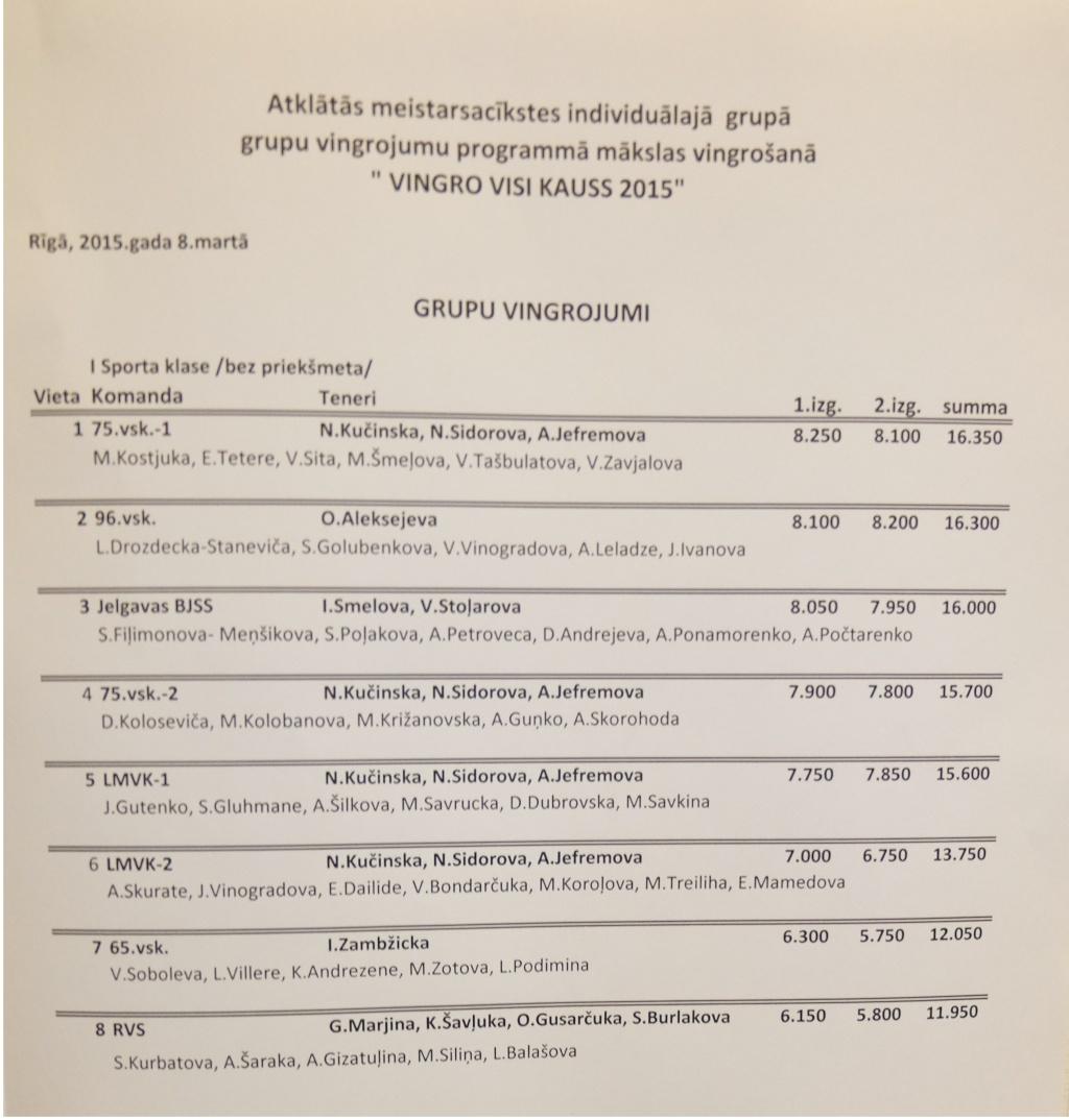 Vingro visi (07.03 - 08.03.2015) - результаты V211