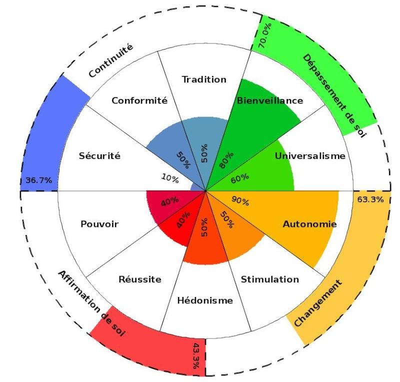 Les valeurs universelles de Schwartz... Hierar10