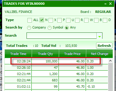VFIN trade of 100,000 at Rs.46 12-31-11
