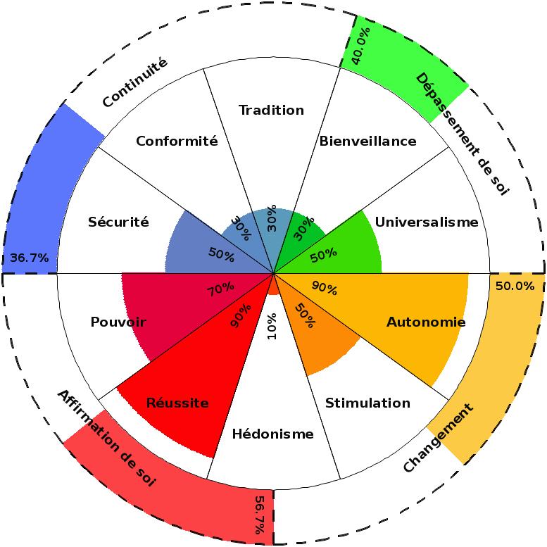 Les valeurs universelles de Schwartz... Tylych10