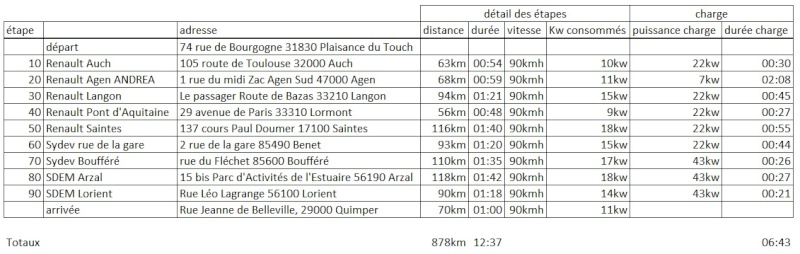 Toulouse > Quimper (850km) Parcou12