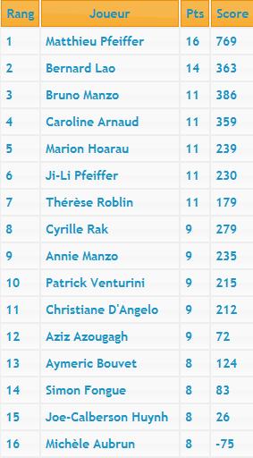 Sixième manche du Championnat d'Île-de-France Classe11
