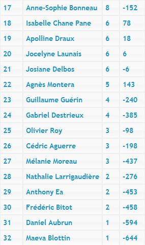 Sixième manche du Championnat d'Île-de-France Classe12