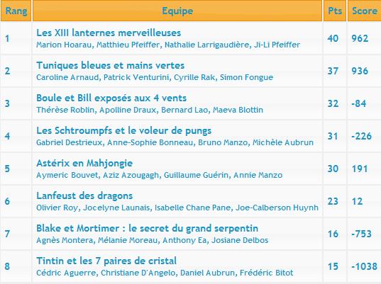Sixième manche du Championnat d'Île-de-France Classe13