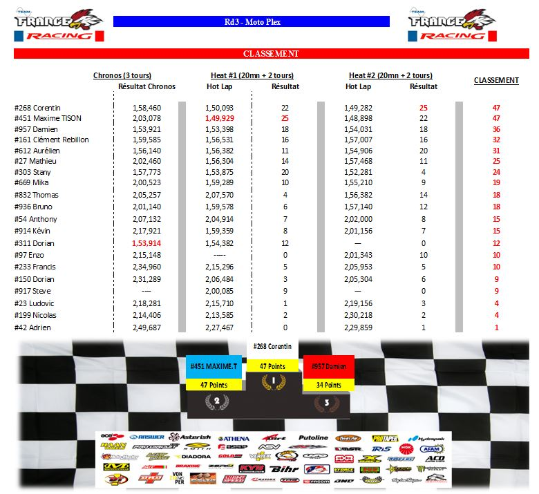 Inscription Event CHAMPIONNAT FamMx Cup Rd3 Rysult10