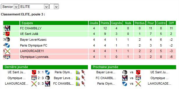 Olympique Lyonnais. Highway to ELITE !!!  - Page 2 Poule10