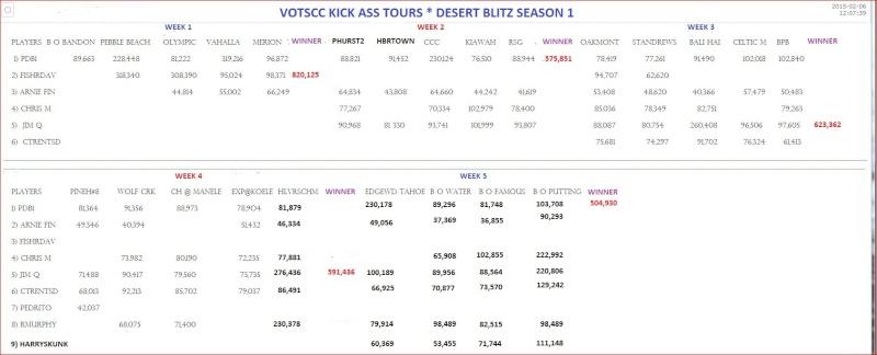 BLITZ DAILY WINNERS , WEEKLY WINNERS, COURSE TOTALS SEASON 1 4_week11