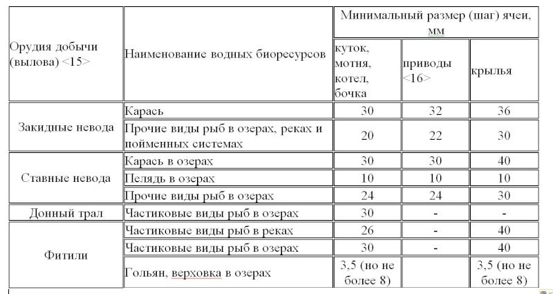 Новые Правила рыболовства  (Приказ от 22 октября 2014 г. N 402) 210