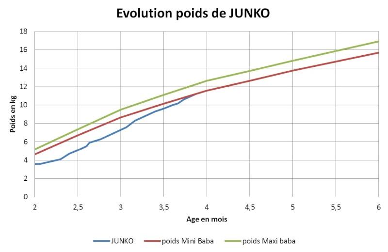 Évolution du poids des babas  - Page 2 Poids_10